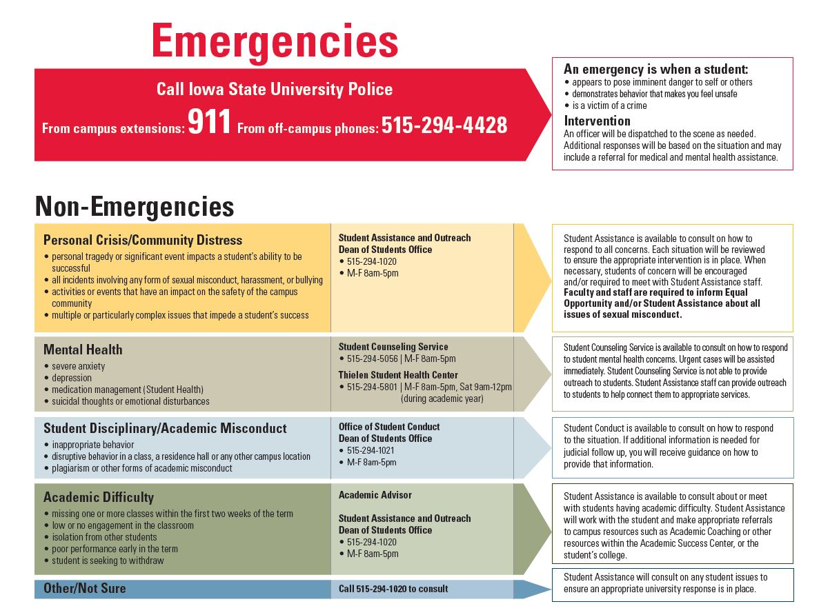 Image of resources for faculty and staff to consider to refer a student.  If there is an emergency, call 911.  Other consultation can be directed to iowa state university dean of students office at 515-294-1020.